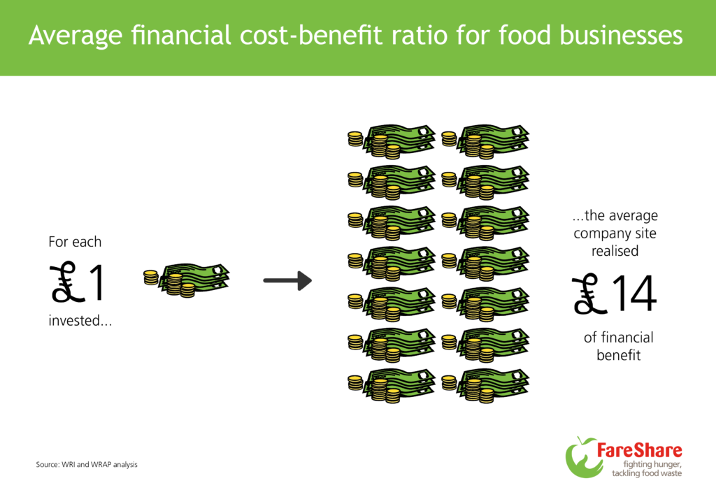 Average financial cost-benefit ratio for food businesses published by The Business Case for Reducing Food Loss and Waste report