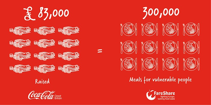 Graphic showing that £83,000 equals 300,000 meals for people. Raised by Coca-Cola's Christmas campaign.
